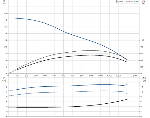 SP 60-3 415v Performance Curve