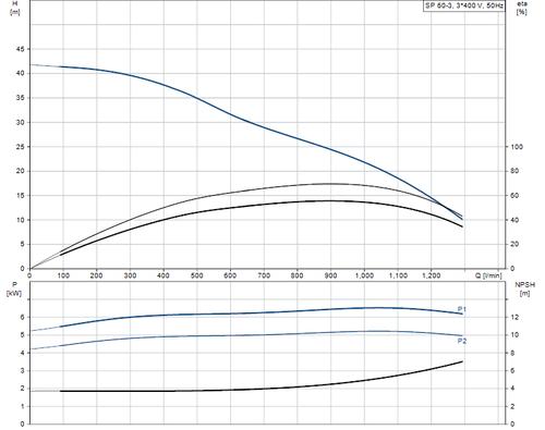 SP 60-3 415v Performance Curve