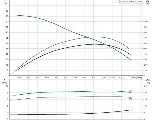 SP 60-4 415v Performance Curve