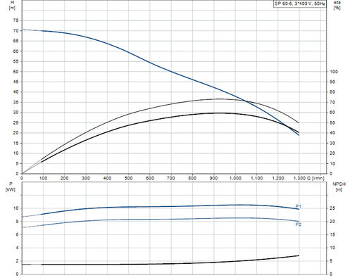 SP 60-5 415v Performance Curve