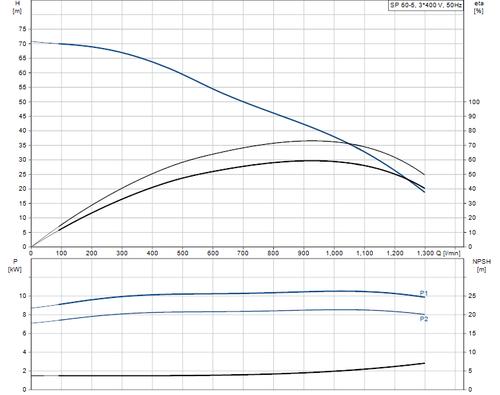 SP 60-5 415v Performance Curve