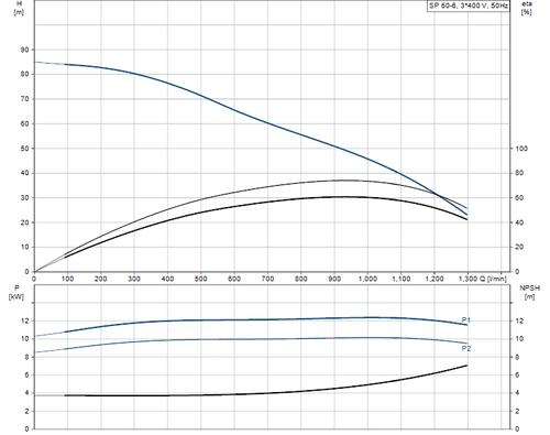 SP 60-6 415v Performance Curve