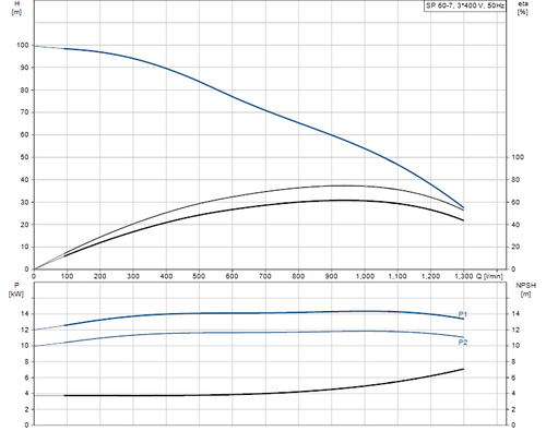 SP 60-7 415v Performance Curve