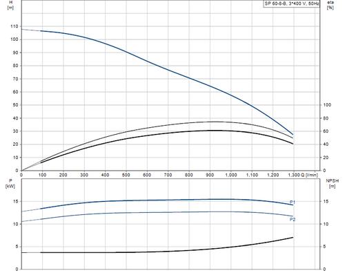 SP 60-8-B 415v Performance Curve