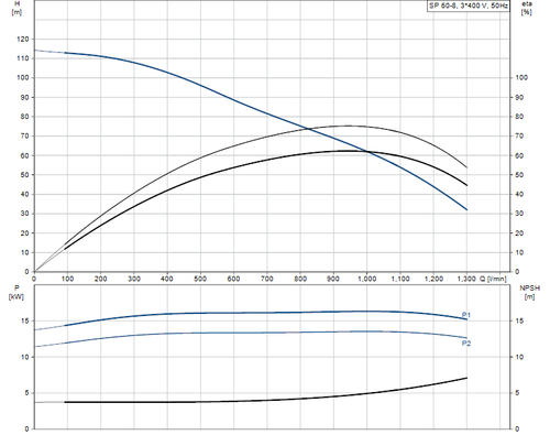 SP 60-8 415v Performance Curve
