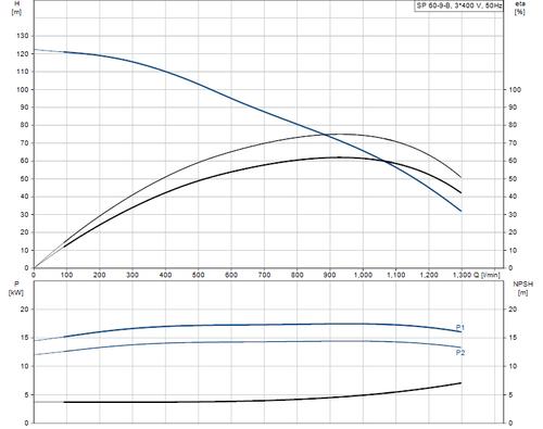 SP 60-9-B 415v Performance Curve