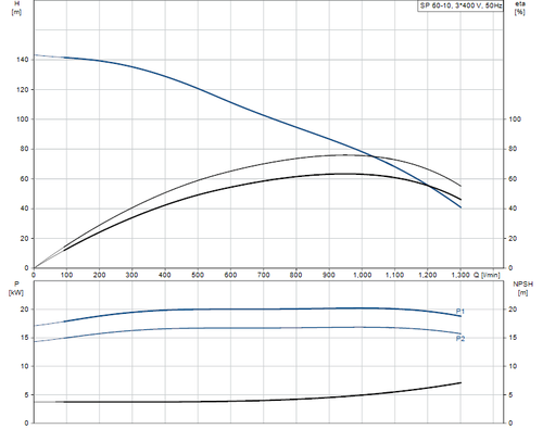 SP 60-10 415v Performance Curve