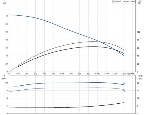 SP 60-10 415v Performance Curve