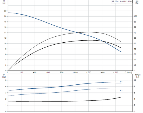 SP 77-1 415v Performance Curve