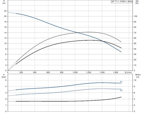 SP 77-1 415v Performance Curve