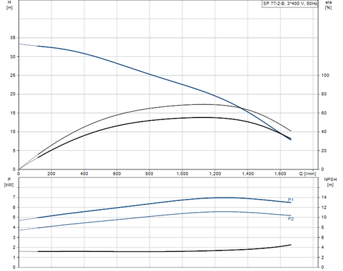 SP 77-2-B 415v Performance Curve