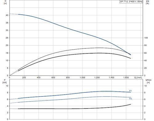 SP 77-2 415v Performance Curve