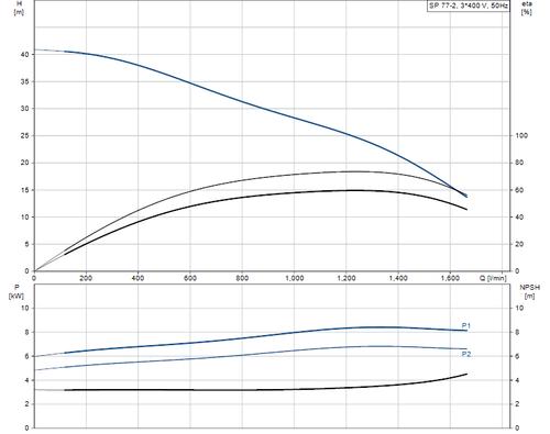 SP 77-2 415v Performance Curve