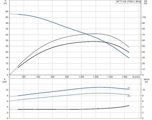 SP 77-3-B 415v Performance Curve