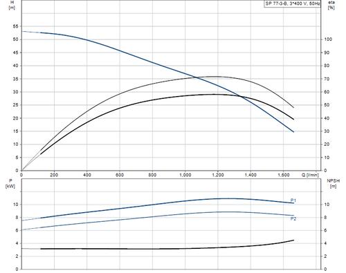 SP 77-3-B 415v Performance Curve