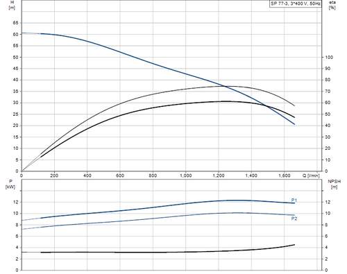 SP 77-3 415v Performance Curve