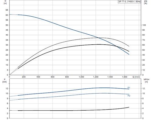 SP 77-3 415v Performance Curve