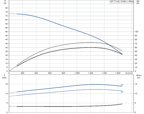 SP 77-4-B 415v Performance Curve