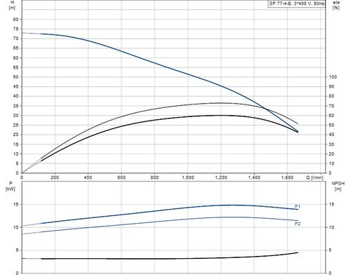 SP 77-4-B 415v Performance Curve
