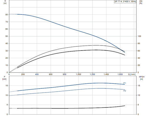 SP 77-4 415v Performance Curve
