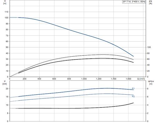 SP 77-5 415v Performance Curve