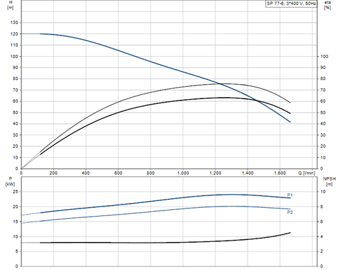 SP 77-6 415v Performance Curve