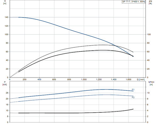 SP 77-7 415v Performance Curve