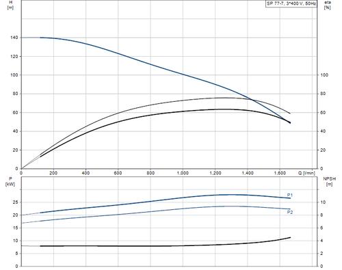 SP 77-7 415v Performance Curve