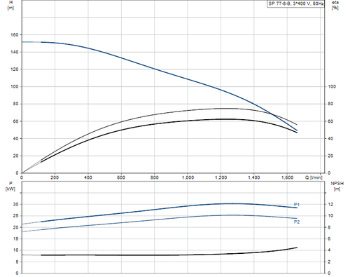 SP 77-8-B 415v Performance Curve