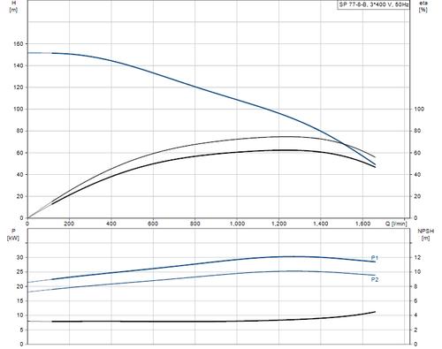 SP 77-8-B 415v Performance Curve
