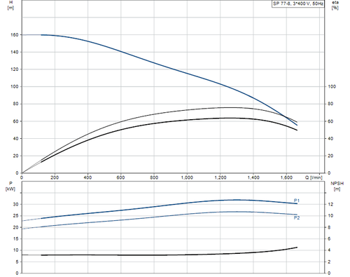 SP 77-8 415v Performance Curve