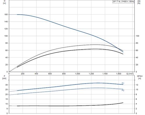 SP 77-8 415v Performance Curve