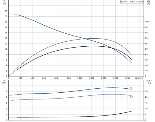 SP 95-1 415v Performance Curve