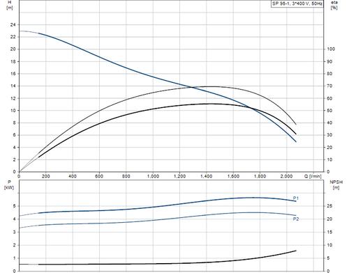 SP 95-1 415v Performance Curve