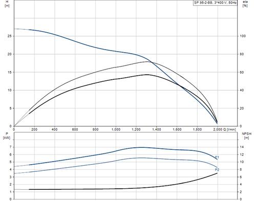 SP 95-2-BB 415v Performance Curve