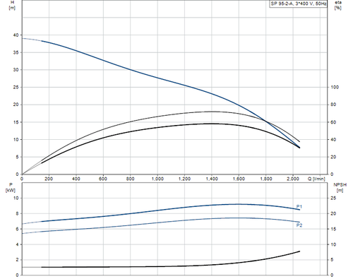 SP 95-2-A 415v Performance Curve