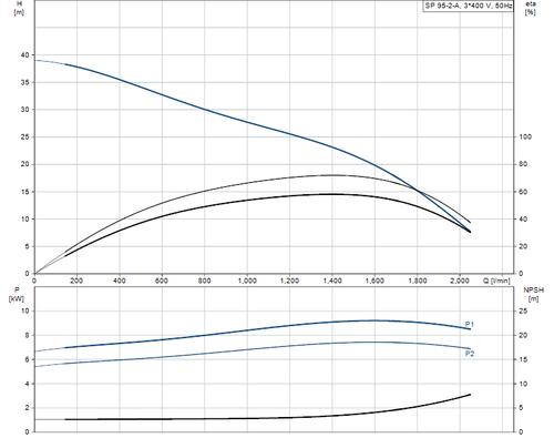 SP 95-2-A 415v Performance Curve