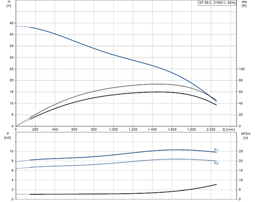 SP 95-2 415v Performance Curve