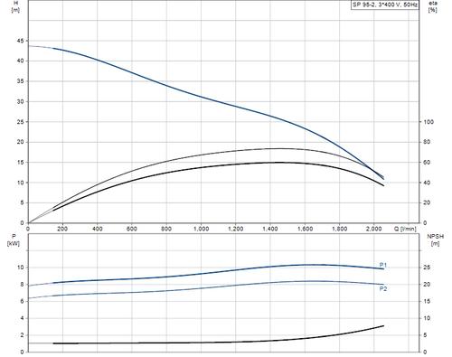 SP 95-2 415v Performance Curve