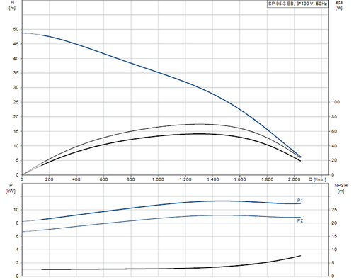 SP 95-3-BB 415v Performance Curve