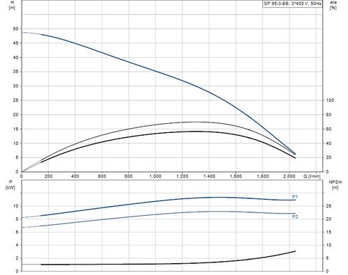 SP 95-3-BB 415v Performance Curve