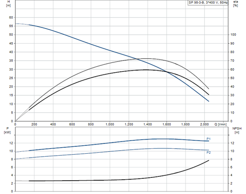 SP 95-3-B 415v Performance Curve