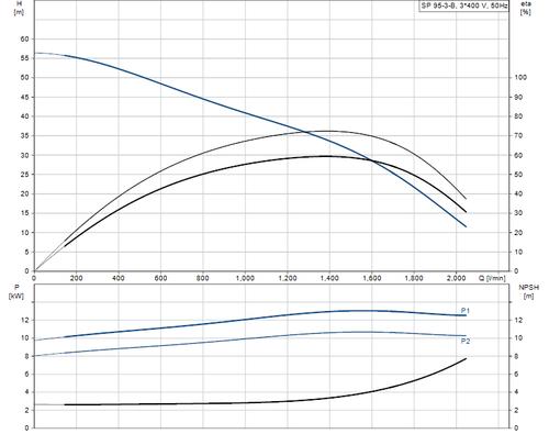 SP 95-3-B 415v Performance Curve