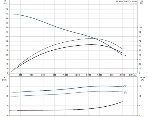 SP 95-3 415v Performance Curve