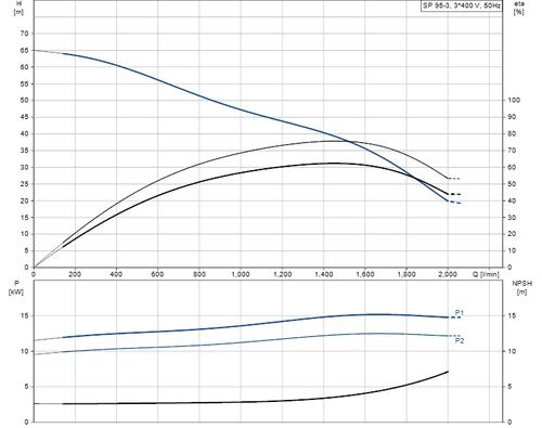 SP 95-3 415v Performance Curve