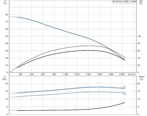 SP 95-4-B 415v Performance Curve
