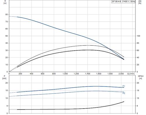 SP 95-4-B 415v Performance Curve