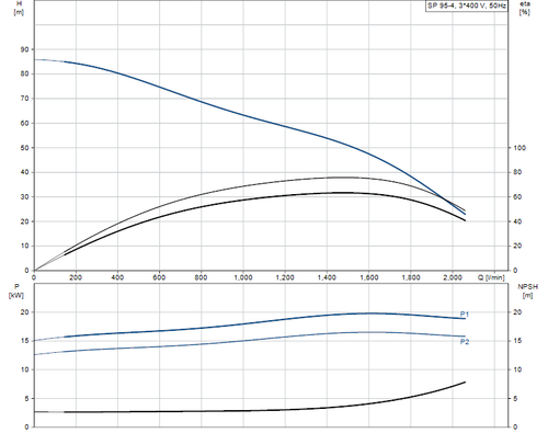 SP 95-4 415v Performance Curve