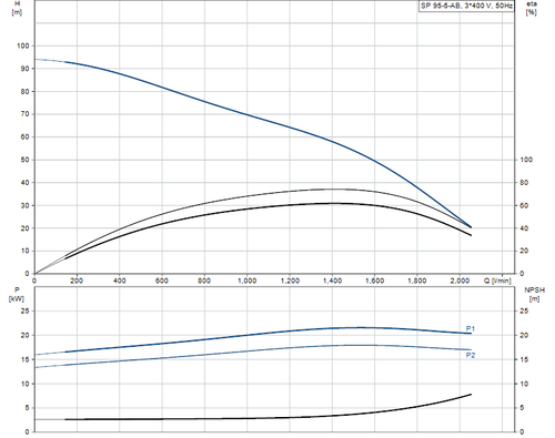 SP 95-5-AB 415v Performance Curve