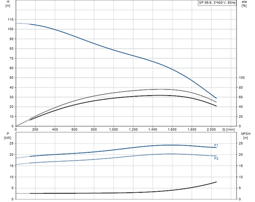 SP 95-5 415v Performance Curve